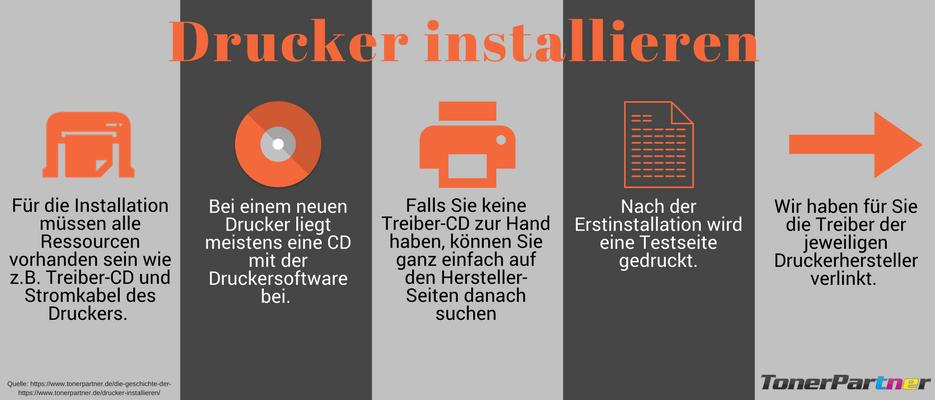 Drucker installieren Infografik