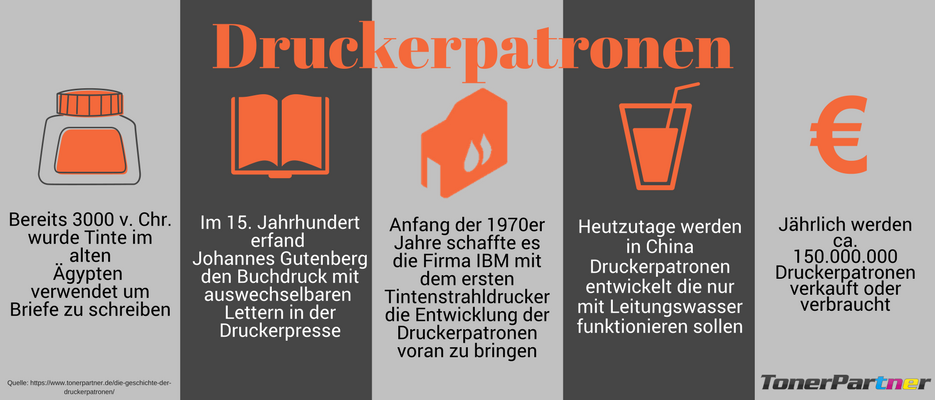 Infografik Druckerpatronen