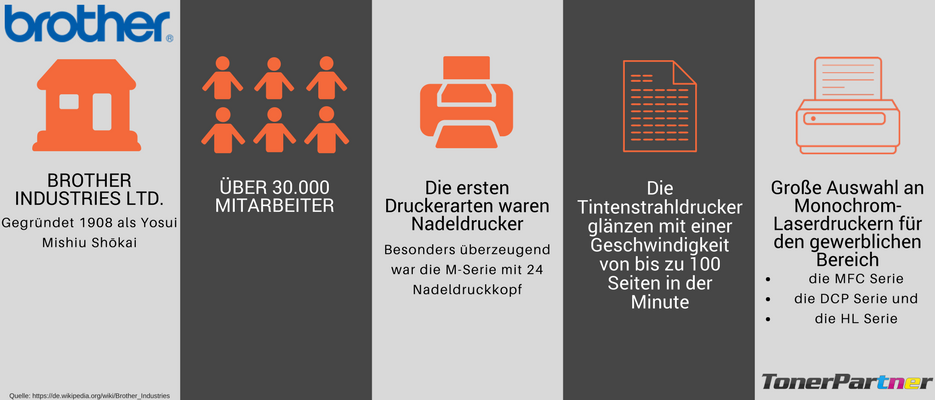 Brother Drucker Infografik