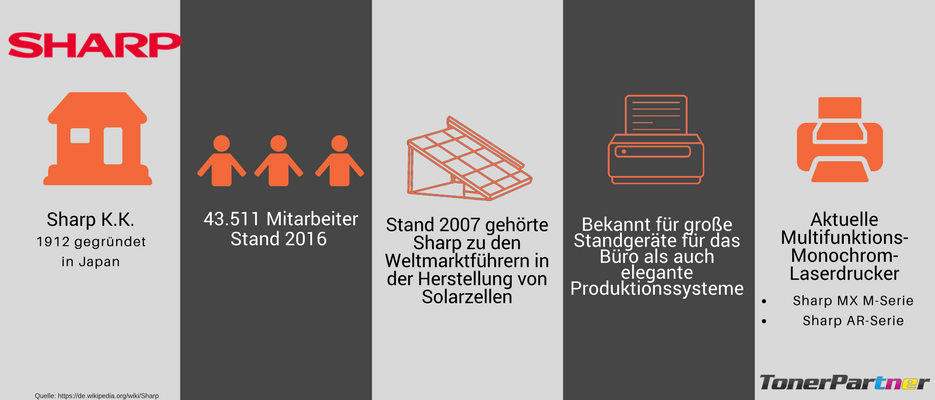 Sharp Drucker Infografik