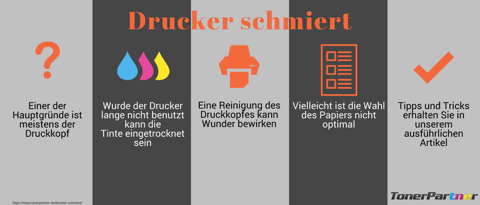 Drucker schmiert Infografik