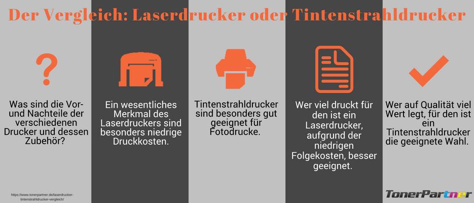 Laserdrucker- Tintenstrahldrucker Vergleich Infografik